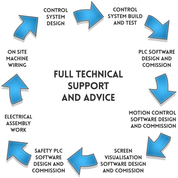 About us automated product systems there is also the issue of machine safety of which the control system design is fundamental and also the conformity to standards as laid down cheapraybanclubmaster Images